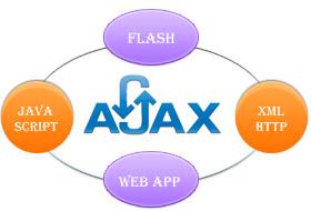 Ajax Programmers India, Web Programming